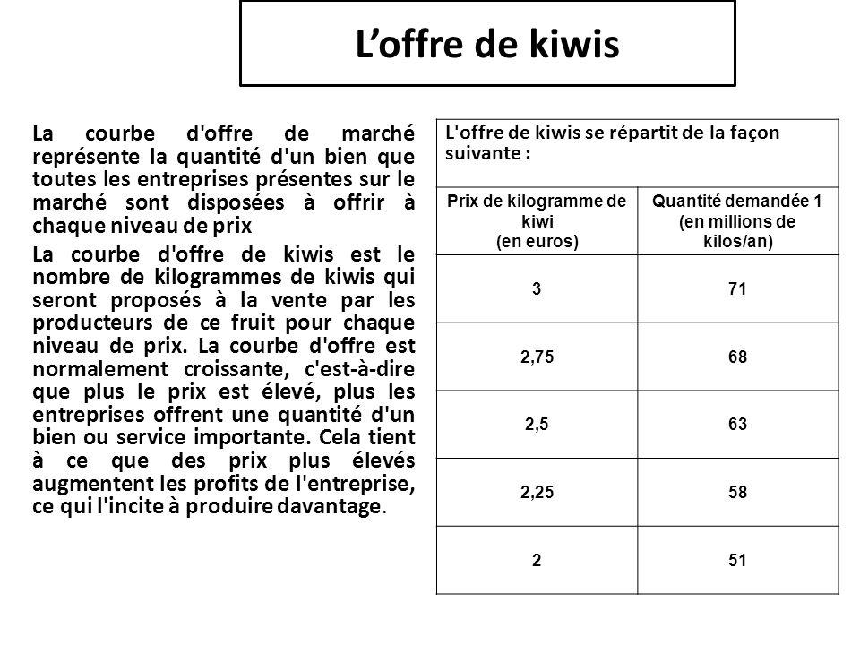 L'offre de kiwis La courbe d'offre de marché représente la quantité d'un bien que toutes les entreprises présentes sur le marché sont disposées à offr