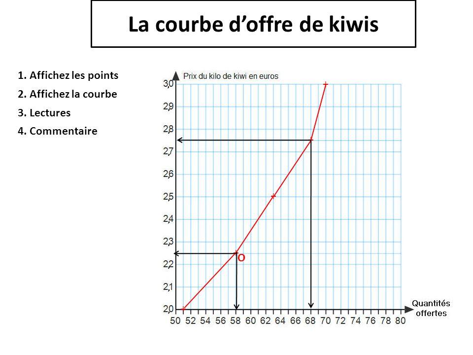 La courbe d'offre de kiwis + + + + + 1. Affichez les points 2. Affichez la courbe 3. Lectures 4. Commentaire O