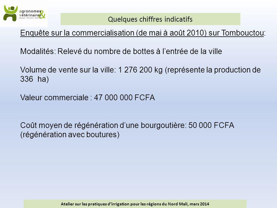 Quelques chiffres indicatifs Atelier sur les pratiques d'irrigation pour les régions du Nord Mali, mars 2014 Enquête sur la commercialisation (de mai