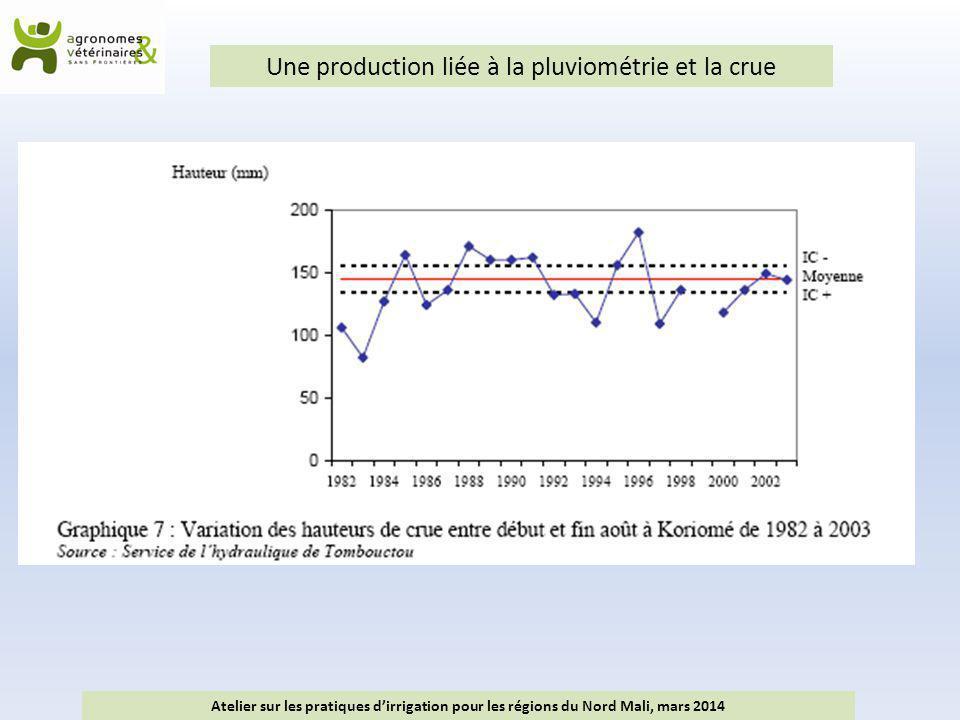 Une production liée à la pluviométrie et la crue Atelier sur les pratiques d'irrigation pour les régions du Nord Mali, mars 2014