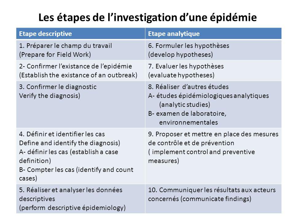 Les étapes de l'investigation d'une épidémie Etape descriptiveEtape analytique 1. Préparer le champ du travail (Prepare for Field Work) 6. Formuler le
