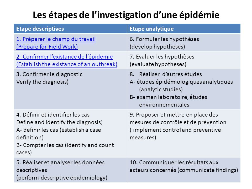 Les étapes de l'investigation d'une épidémie Etape descriptivesEtape analytique 1. Préparer le champ du travail (Prepare for Field Work) 6. Formuler l