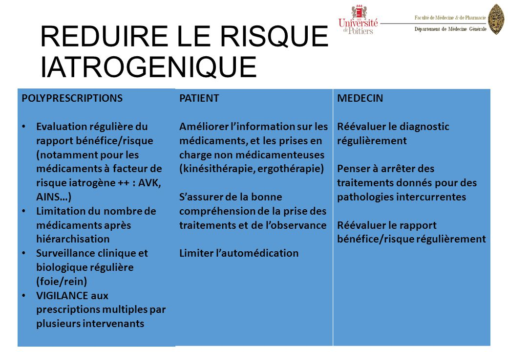 REDUIRE LE RISQUE IATROGENIQUE POLYPRESCRIPTIONS Evaluation régulière du rapport bénéfice/risque (notamment pour les médicaments à facteur de risque i
