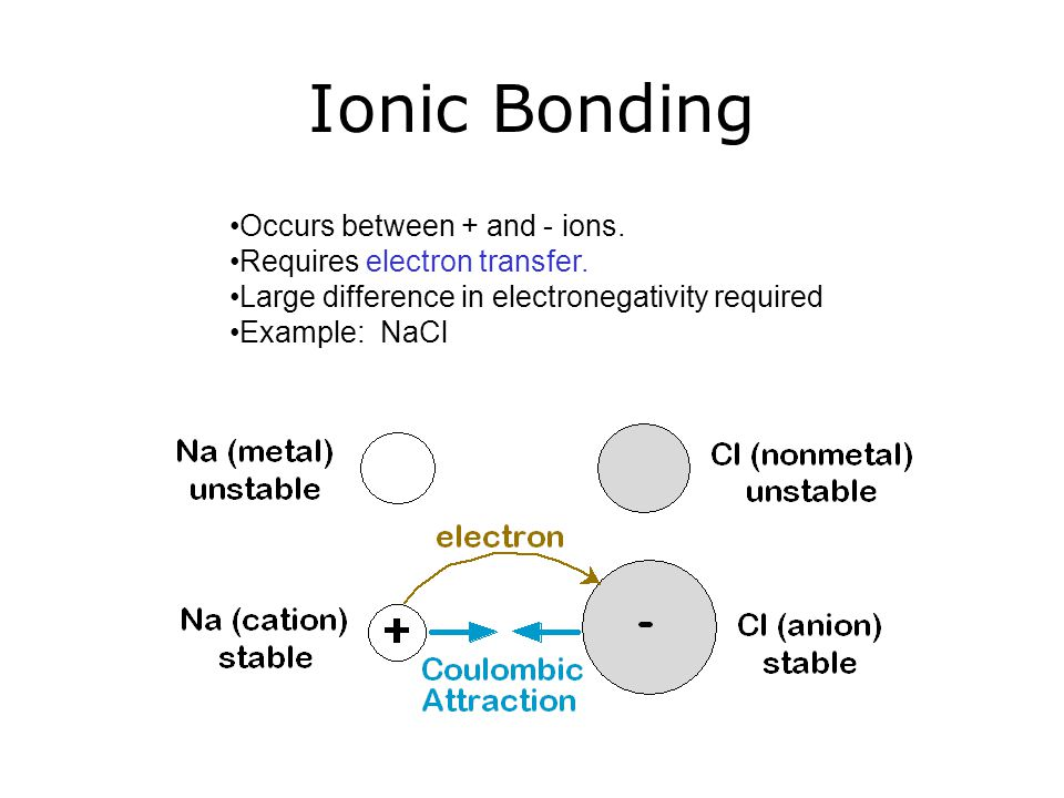Occurs between + and - ions. Requires electron transfer. Large difference in electronegativity required Example: NaCl Ionic Bonding