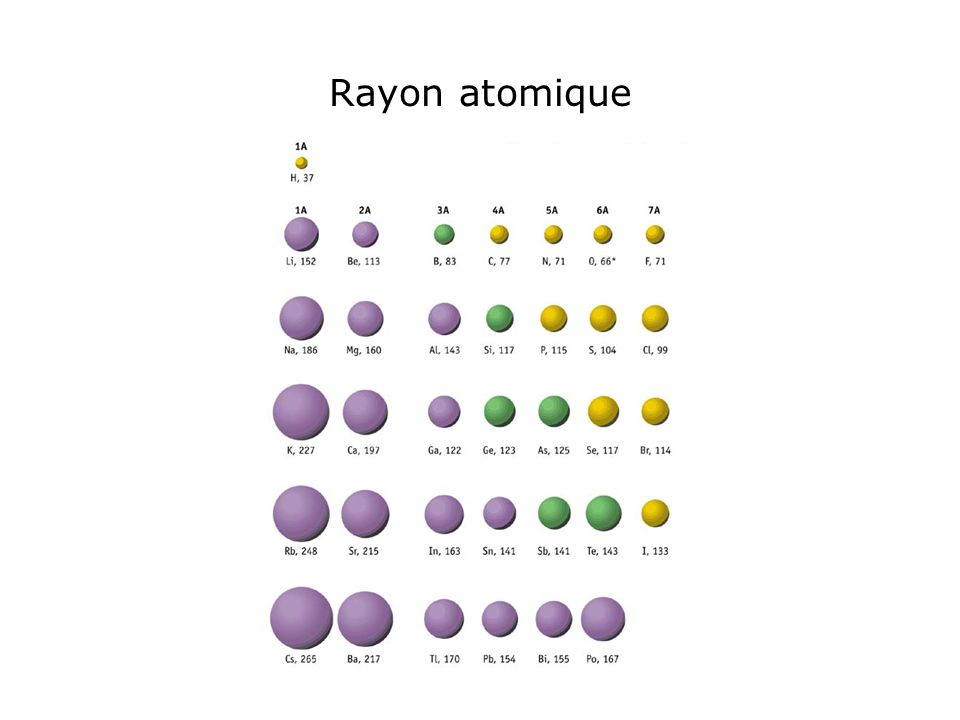 Covalent Bond Shared electrons One electron from an orbital in atom A One electron from an orbital in atom B They become 'spin paired' –Lewis structure model for octet rule –VSERP – how shells form and repel Chemistry is 'physics in motion'