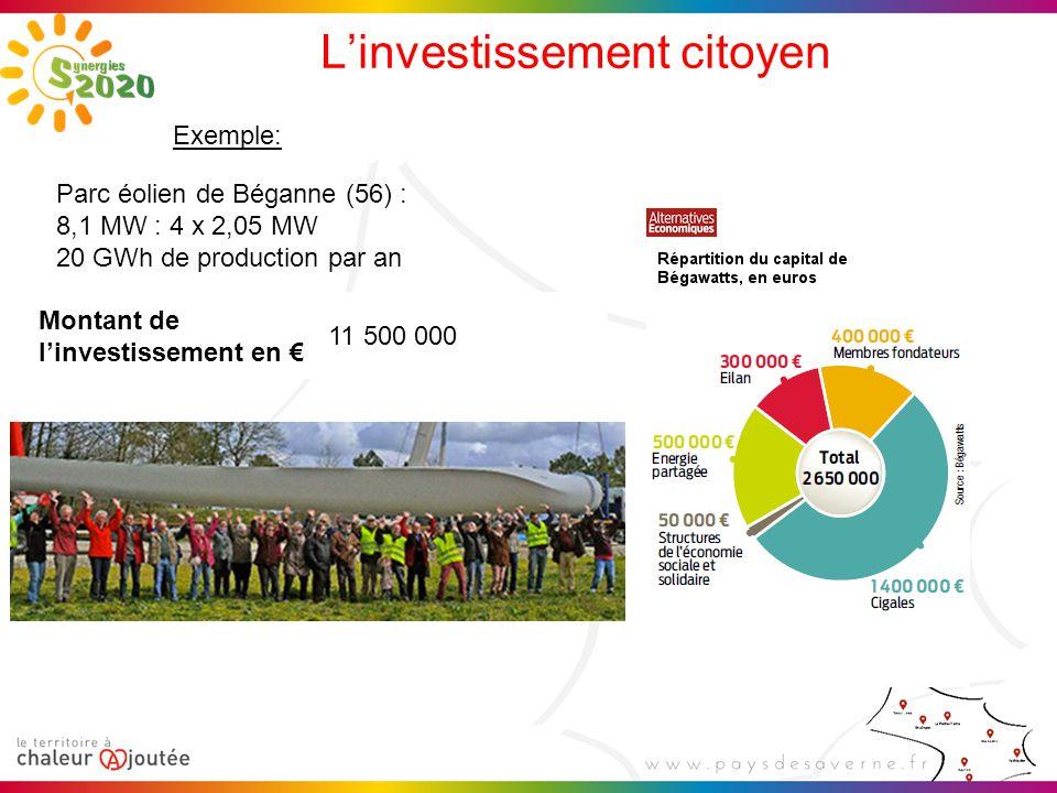 L'investissement citoyen Exemple: Parc éolien de Béganne (56) : 8,1 MW : 4 x 2,05 MW 20 GWh de production par an Montant de l'investissement en € 11 5