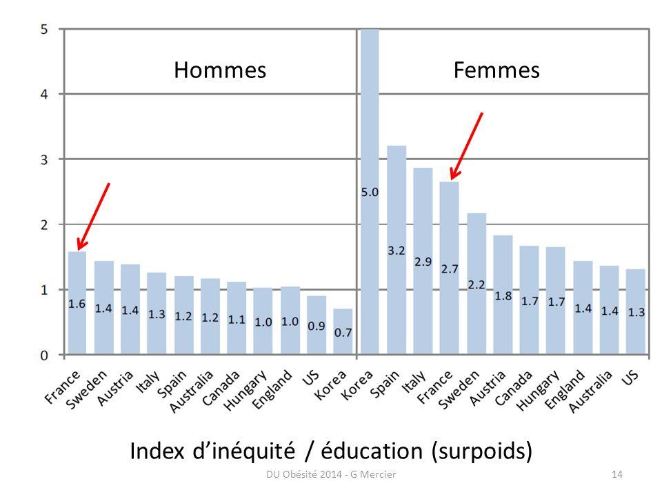 DU Obésité 2014 - G Mercier14 Index d'inéquité / éducation (surpoids) HommesFemmes