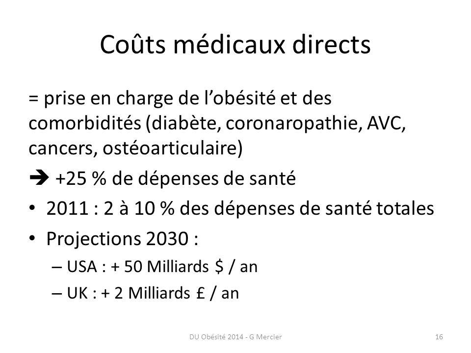 Coûts médicaux directs = prise en charge de l'obésité et des comorbidités (diabète, coronaropathie, AVC, cancers, ostéoarticulaire)  +25 % de dépense