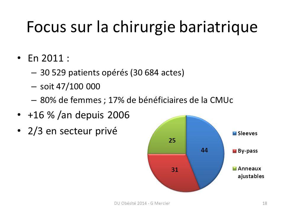 Focus sur la chirurgie bariatrique En 2011 : – 30 529 patients opérés (30 684 actes) – soit 47/100 000 – 80% de femmes ; 17% de bénéficiaires de la CM