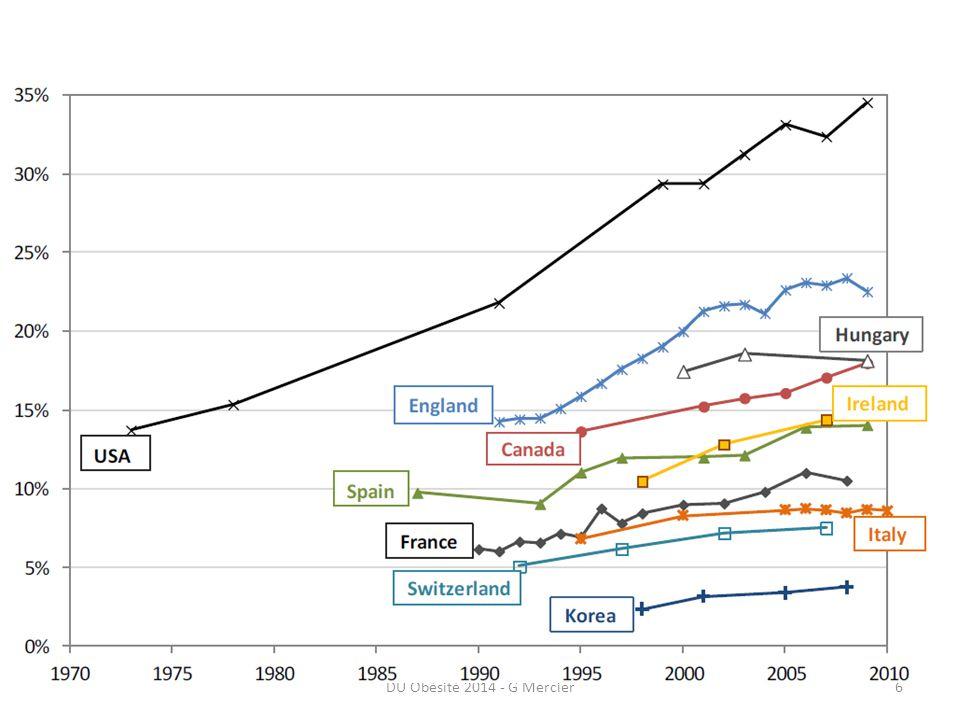 France : enquête ObEpi 2012 DU Obésité 2014 - G Mercier7 550 000 adultes 1,4 M adultes