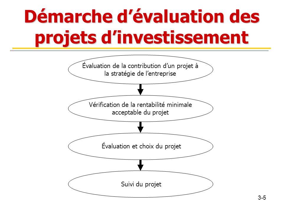 Démarche d'évaluation des projets d'investissement Évaluation de la contribution d'un projet à la stratégie de l'entreprise Vérification de la rentabi