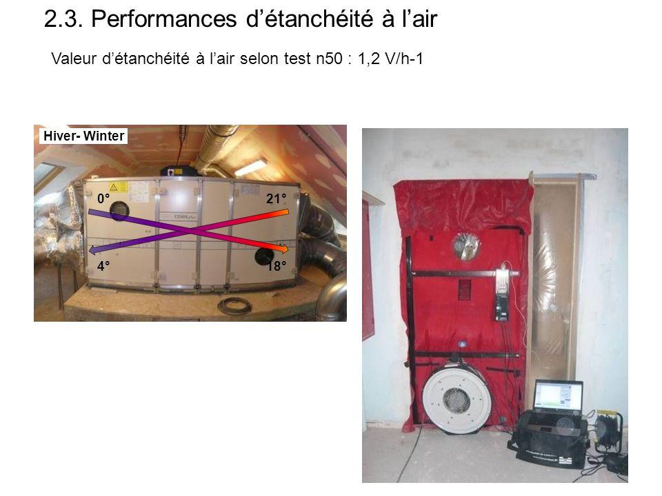2.3. Performances d'étanchéité à l'air Valeur d'étanchéité à l'air selon test n50 : 1,2 V/h-1 21° 18° 0° 4° Hiver- Winter Ventil. Contrôlée Etanchéité