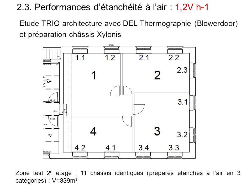 2.3. Performances d'étanchéité à l'air : 1,2V h-1 Etude TRIO architecture avec DEL Thermographie (Blowerdoor) et préparation châssis Xylonis Zone test