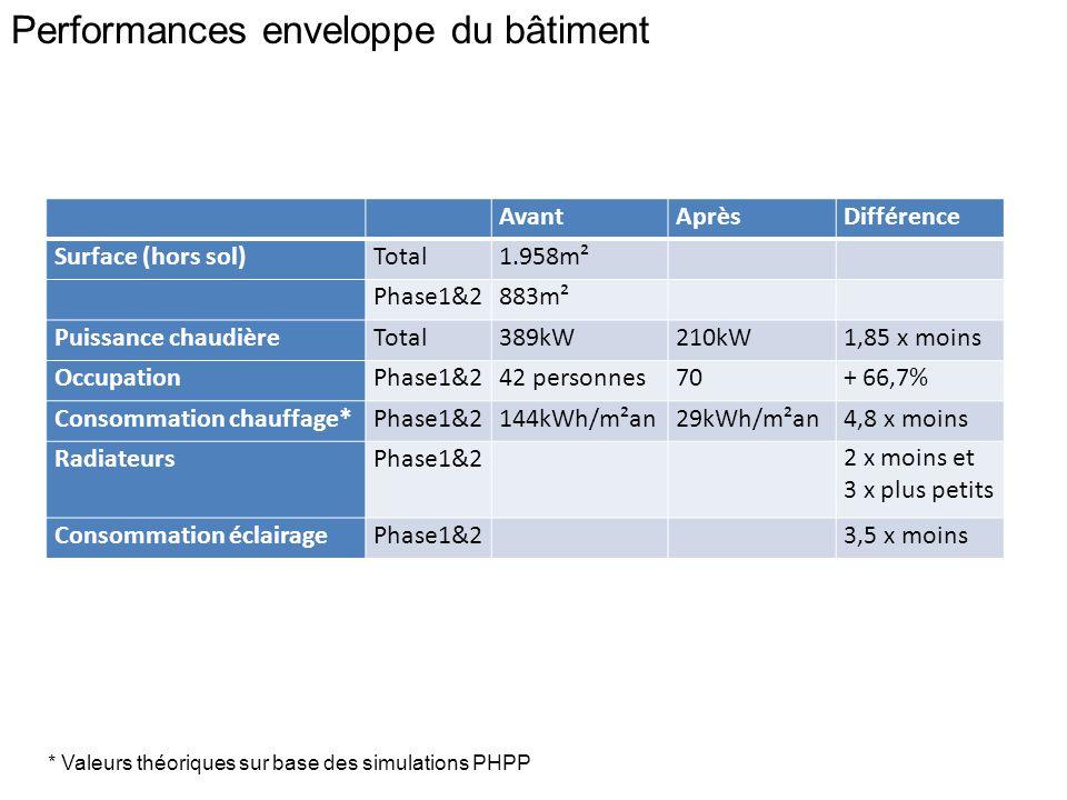 Performances enveloppe du bâtiment AvantAprèsDifférence Surface (hors sol)Total1.958m² Phase1&2883m² Puissance chaudièreTotal389kW210kW1,85 x moins OccupationPhase1&242 personnes70+ 66,7% Consommation chauffage*Phase1&2144kWh/m²an29kWh/m²an4,8 x moins RadiateursPhase1&2 2 x moins et 3 x plus petits Consommation éclairagePhase1&2 3,5 x moins * Valeurs théoriques sur base des simulations PHPP