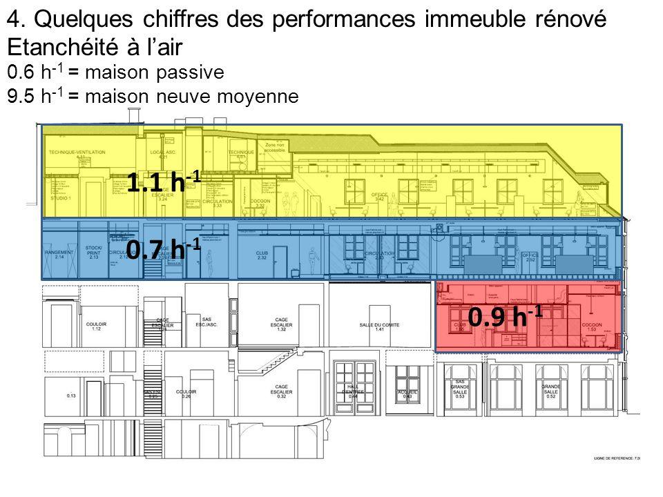 4. Quelques chiffres des performances immeuble rénové Etanchéité à l'air 1.1 h -1 0.7 h -1 0.9 h -1 0.6 h -1 = maison passive 9.5 h -1 = maison neuve