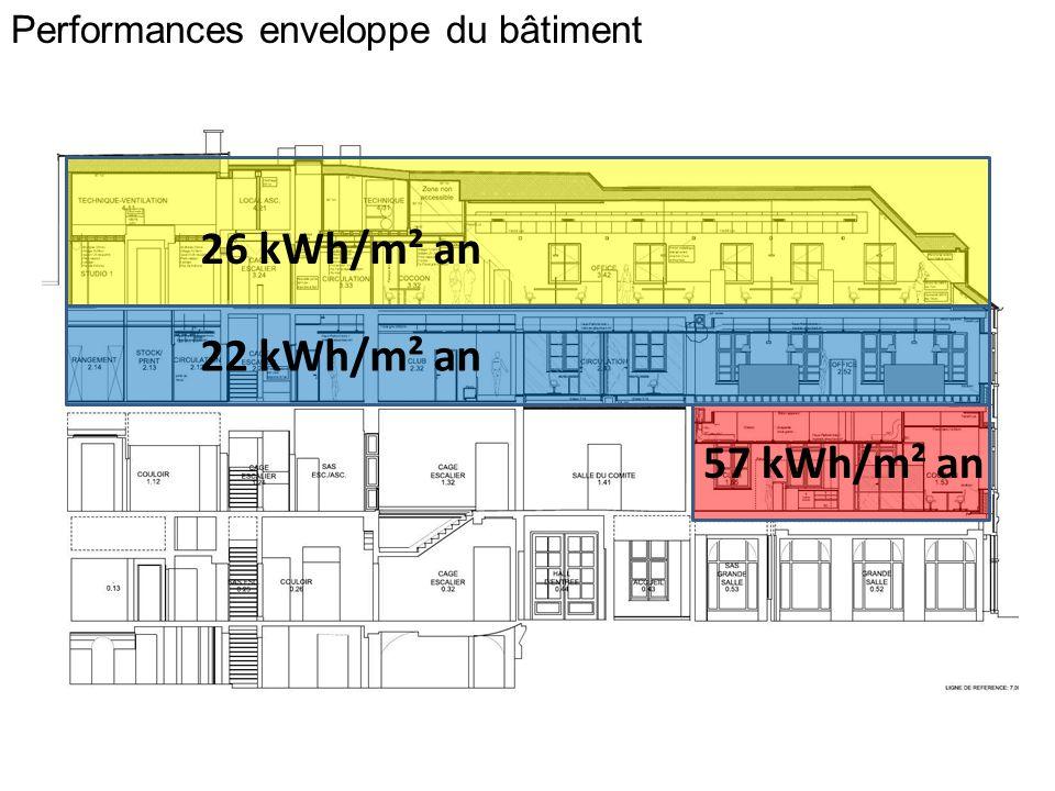 Performances enveloppe du bâtiment 26 kWh/m² an 22 kWh/m² an 57 kWh/m² an