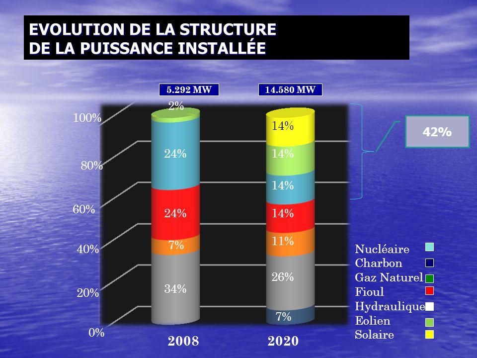EVOLUTION DE LA STRUCTURE DE LA PUISSANCE INSTALLÉE 0% 20% 40% 60% 80% 100% 2008 34% 7% 24% 2% 7% 26% 11% 14% 42% 5.292 MW14.580 MW Nucléaire Charbon
