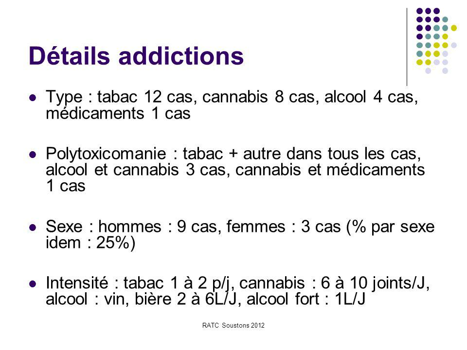 RATC Soustons 2012 Détails addictions Type : tabac 12 cas, cannabis 8 cas, alcool 4 cas, médicaments 1 cas Polytoxicomanie : tabac + autre dans tous l