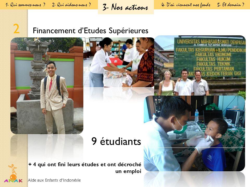 2 Financement d'Etudes Supérieures 9 étudiants + 4 qui ont fini leurs études et ont décroché un emploi Aide aux Enfants d'Indonésie 1- Qui sommes-nous .