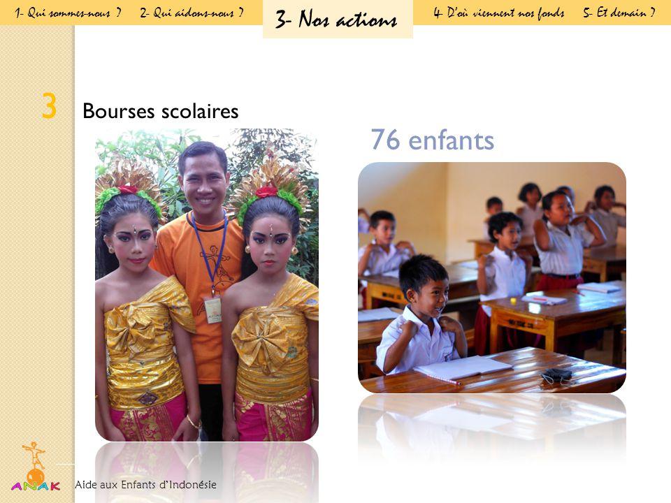 3 Bourses scolaires 76 enfants Aide aux Enfants d'Indonésie Présentation Générale 1- Qui sommes-nous .