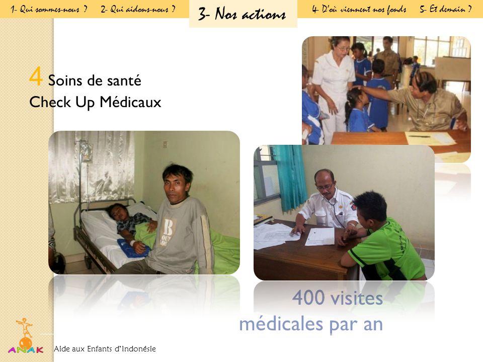 4 Soins de santé Check Up Médicaux 400 visites médicales par an Aide aux Enfants d'Indonésie Présentation Générale 1- Qui sommes-nous .