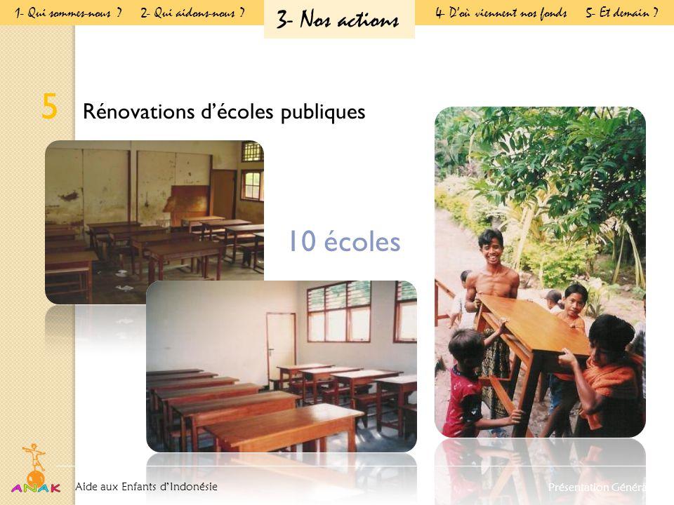 5 Rénovations d'écoles publiques 10 écoles Aide aux Enfants d'Indonésie Présentation Générale 1- Qui sommes-nous .