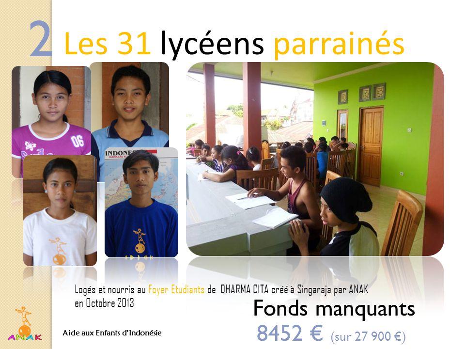 Les 31 lycéens parrainés Logés et nourris au Foyer Etudiants de DHARMA CITA créé à Singaraja par ANAK en Octobre 2013 2 8452 € (sur 27 900 €) Fonds manquants Aide aux Enfants d'Indonésie