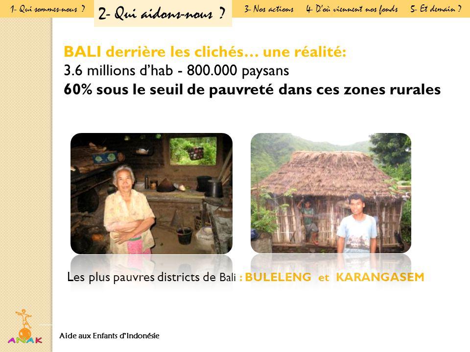 BALI derrière les clichés… une réalité: 3.6 millions d'hab - 800.000 paysans 60% sous le seuil de pauvreté dans ces zones rurales Les plus pauvres districts de Bali : BULELENG et KARANGASEM Aide aux Enfants d'Indonésie Présentation Générale 1- Qui sommes-nous .