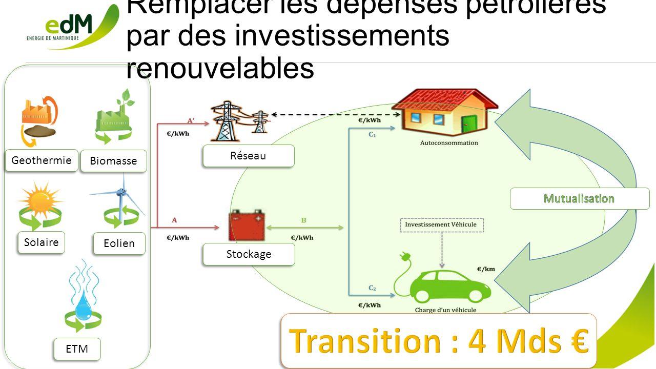 Remplacer les dépenses pétrolières par des investissements renouvelables Geothermie Biomasse Solaire Eolien ETM Réseau Stockage