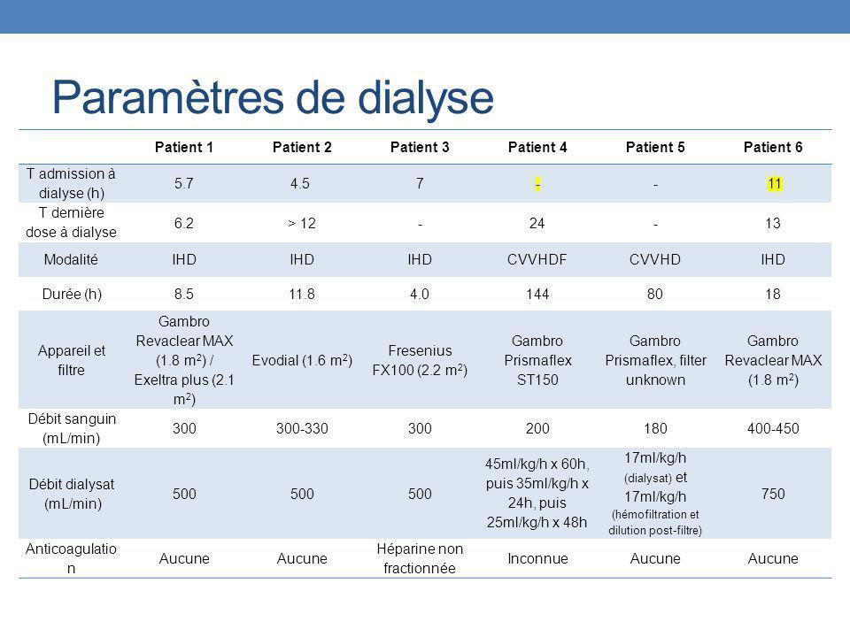 Paramètres de dialyse Patient 1Patient 2Patient 3Patient 4Patient 5Patient 6 T admission à dialyse (h) 5.74.5 7-- 11 T dernière dose à dialyse 6.2> 12