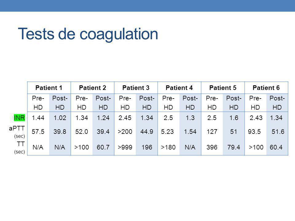 Tests de coagulation Patient 1Patient 2Patient 3Patient 4Patient 5Patient 6 Pre- HD Post- HD Pre- HD Post- HD Pre- HD Post- HD Pre- HD Post- HD Pre- H