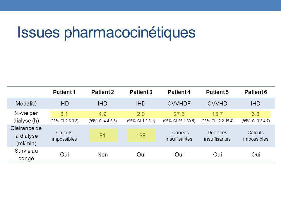 Patient 1Patient 2Patient 3Patient 4Patient 5Patient 6 ModalitéIHD CVVHDFCVVHDIHD ½-vie per dialyse (h) 3.1 (95% CI 2.6-3.8) 4.9 (95% CI 4.4-5.6) 2.0