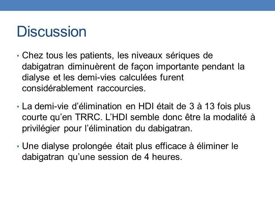 Discussion Chez tous les patients, les niveaux sériques de dabigatran diminuèrent de façon importante pendant la dialyse et les demi-vies calculées fu