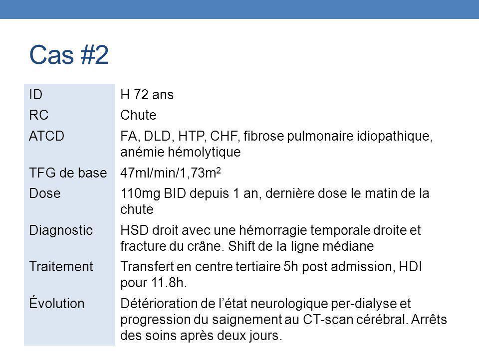Cas #2 IDH 72 ans RCChute ATCDFA, DLD, HTP, CHF, fibrose pulmonaire idiopathique, anémie hémolytique TFG de base47ml/min/1,73m 2 Dose110mg BID depuis