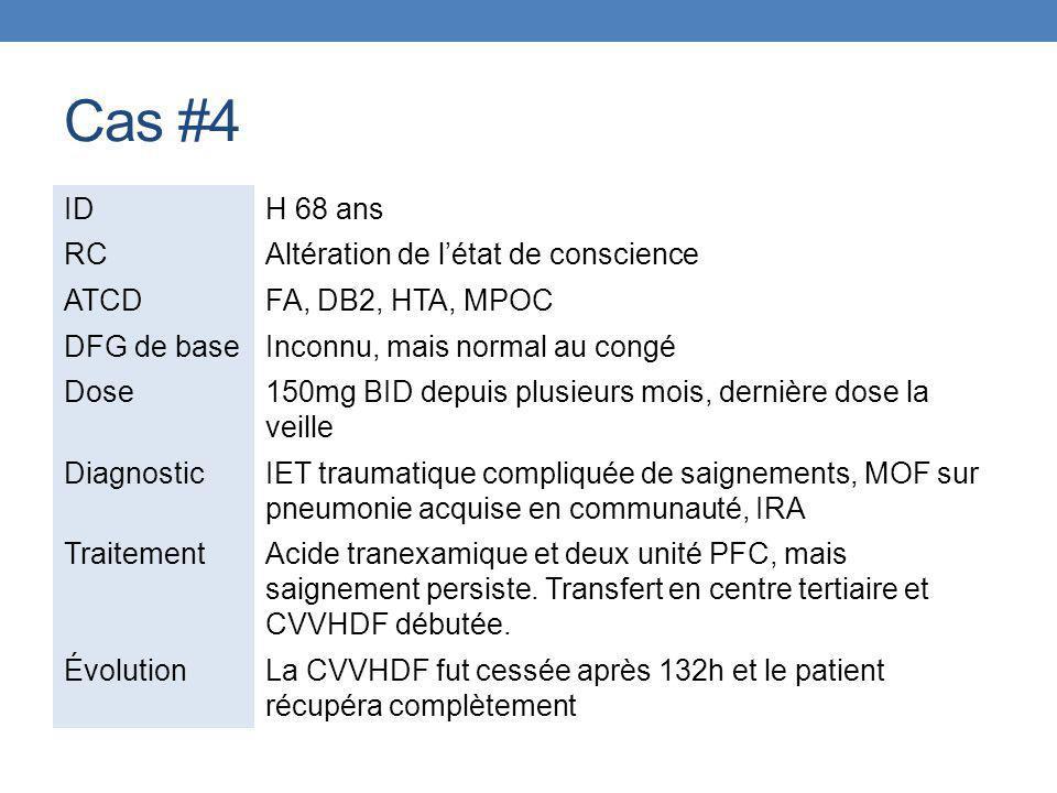 Cas #4 IDH 68 ans RCAltération de l'état de conscience ATCDFA, DB2, HTA, MPOC DFG de baseInconnu, mais normal au congé Dose150mg BID depuis plusieurs