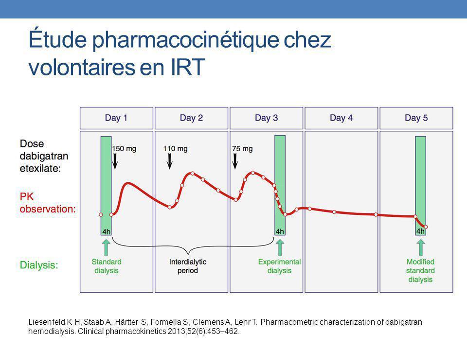 Discussion Chez tous les patients, les niveaux sériques de dabigatran diminuèrent de façon importante pendant la dialyse et les demi-vies calculées furent considérablement raccourcies.