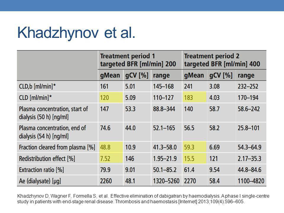 Volume de distribution Bien que l'on rapporte un Vd de 50 à 70L pour le dabigatran, plusieurs données suggèrent des valeurs plus grandes de l'ordre de 531L, >2000L et même 5000L chez les patients en IRT.
