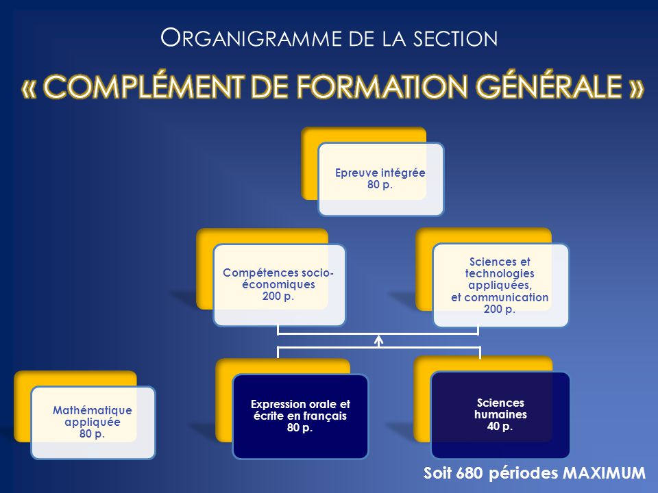 Epreuve intégrée 80 p. Compétences socio- économiques 200 p. Mathématique appliquée 80 p. Expression orale et écrite en français 80 p. Sciences et tec