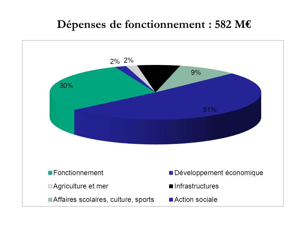Dépenses de fonctionnement : 582 M€