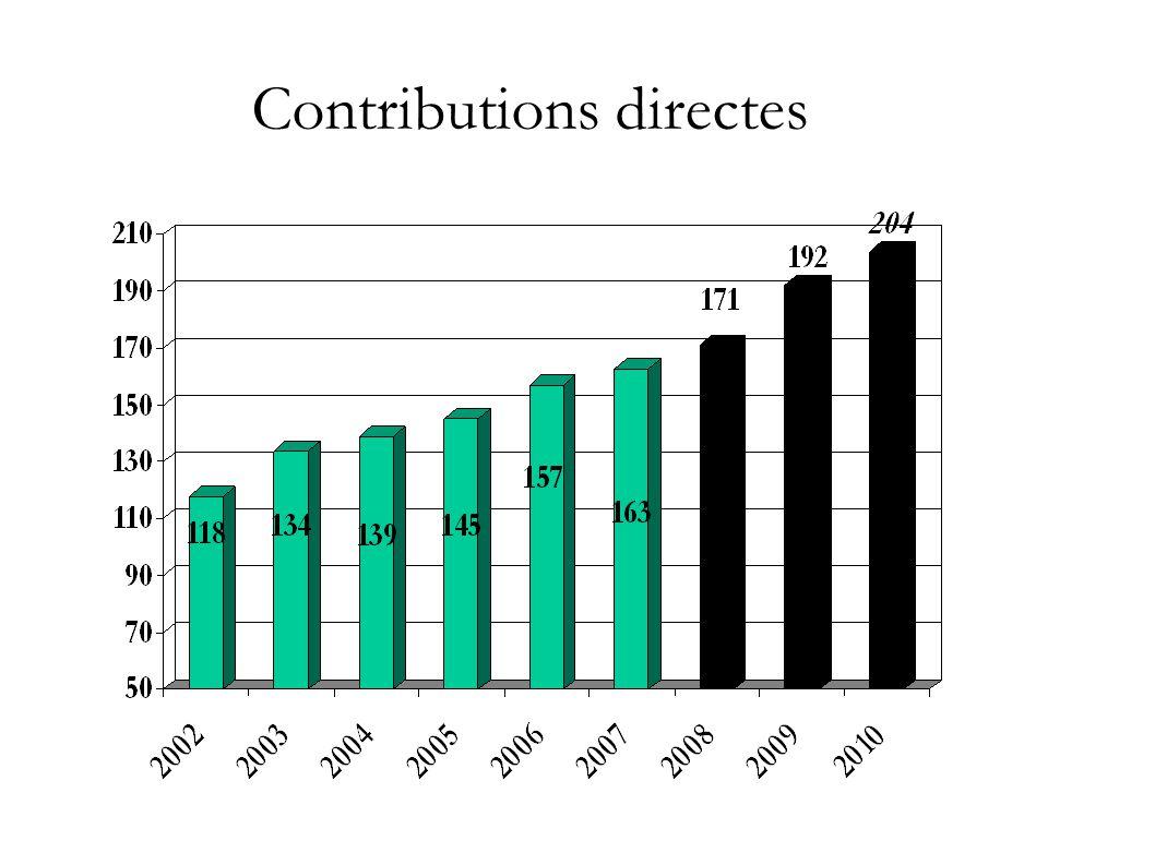 Contributions directes