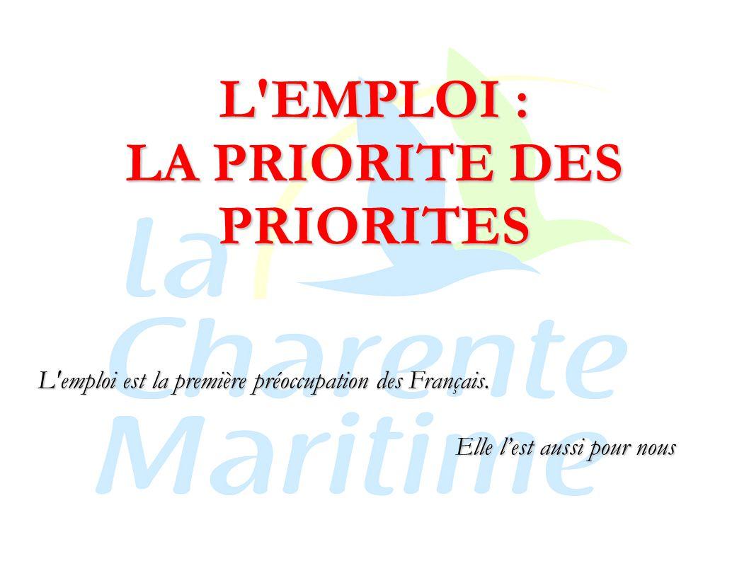 L EMPLOI : LA PRIORITE DES PRIORITES L emploi est la première préoccupation des Français.