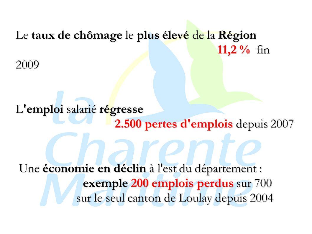 Le taux de chômage le plus élevé de la Région 11,2 % fin 2009 L emploi salarié régresse 2.500 pertes d emplois depuis 2007 Une économie en déclin à l est du département : exemple 200 emplois perdus sur 700 sur le seul canton de Loulay depuis 2004