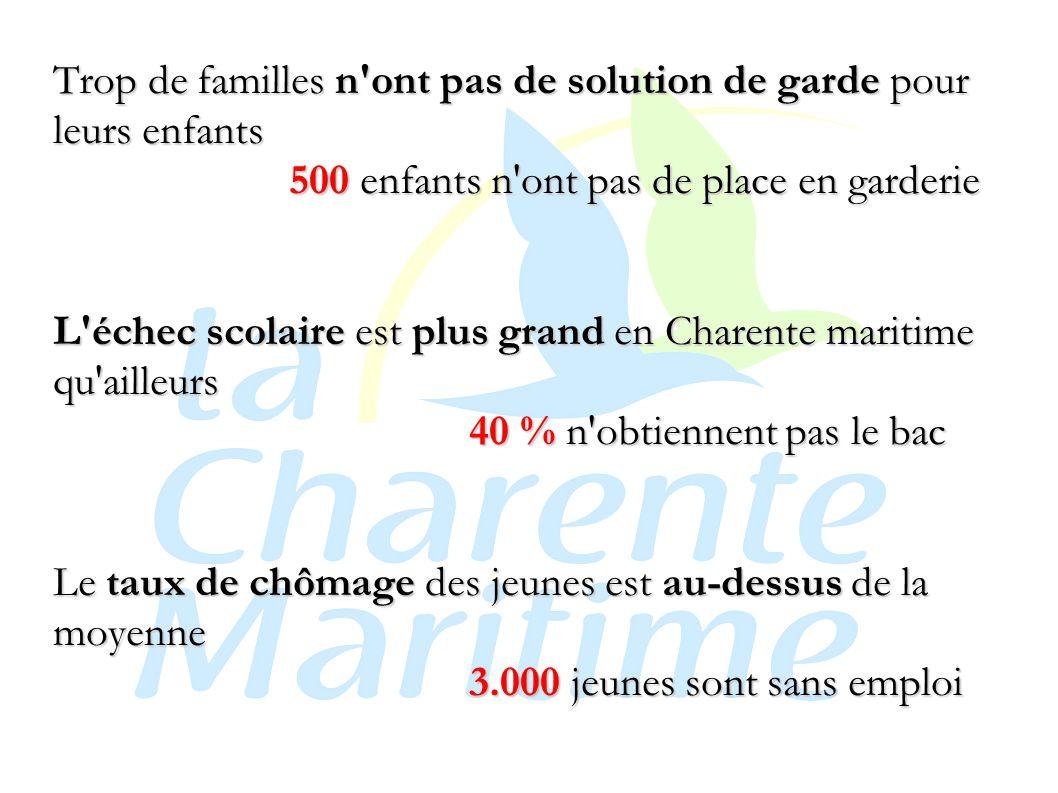 Trop de familles n ont pas de solution de garde pour leurs enfants 500 enfants n ont pas de place en garderie L échec scolaire est plus grand en Charente maritime qu ailleurs 40 % n obtiennent pas le bac Le taux de chômage des jeunes est au-dessus de la moyenne 3.000 jeunes sont sans emploi