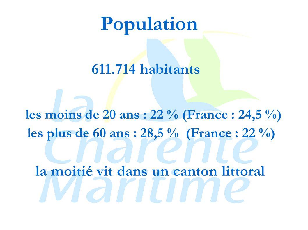 611.714 habitants la moitié vit dans un canton littoral les moins de 20 ans : 22 % (France : 24,5 %) les plus de 60 ans : 28,5 % (France : 22 %) Population