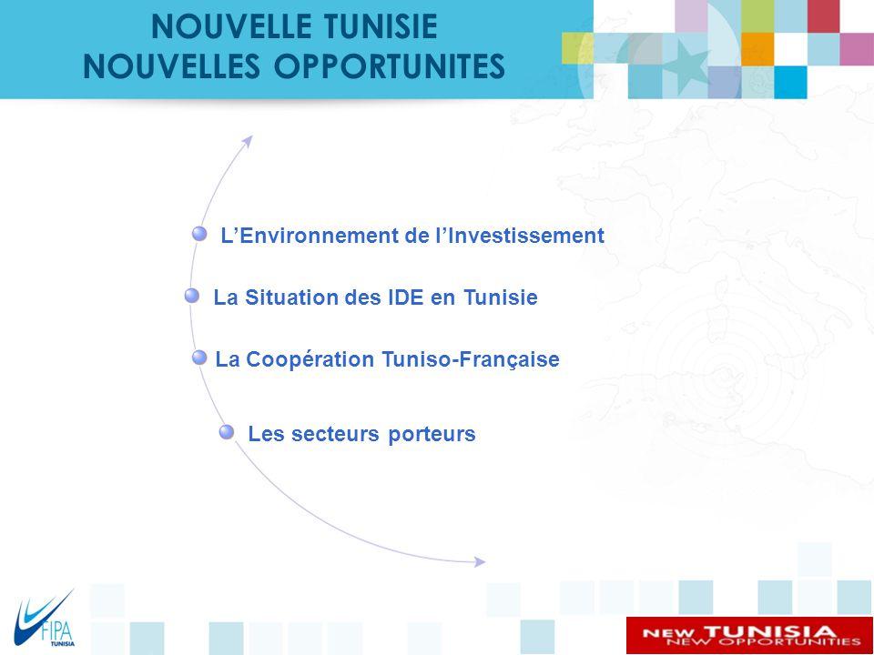 0 119 169 71 135 219 215 255 R 137 G 146 B 155 219 215 255 219 242 249 Couleurs PrimairesCouleurs secondaires 255 L'environnement de l'investissement en Tunisie NOUVELLE TUNISIE NOUVELLES OPPORTUNITES