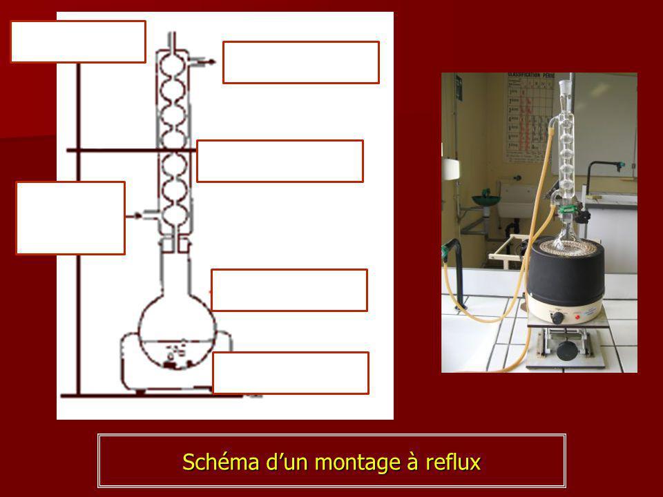 Schéma d'un montage à reflux