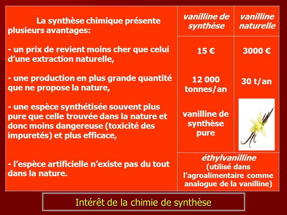 Intérêt de la chimie de synthèse La synthèse chimique présente plusieurs avantages: - un prix de revient moins cher que celui d'une extraction naturel