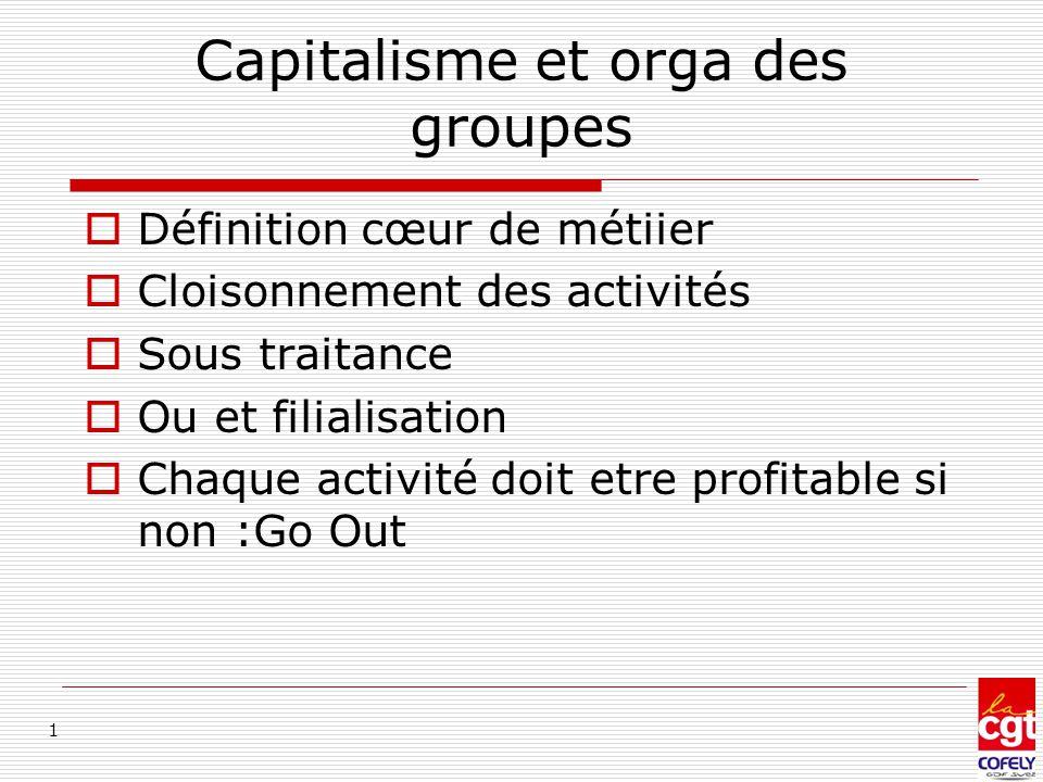 Capitalisme et orga des groupes  Définition cœur de métiier  Cloisonnement des activités  Sous traitance  Ou et filialisation  Chaque activité do