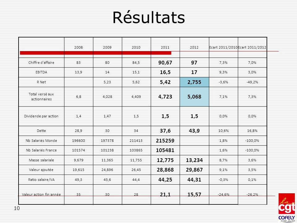 Résultats 10 20082009201020112012Ecart 2011/2010Ecart 2011/2012 Chiffre d'affaire838084,5 90,6797 7,3%7,0% EBITDA13,91415,1 16,517 9,3%3,0% R Net 5,23