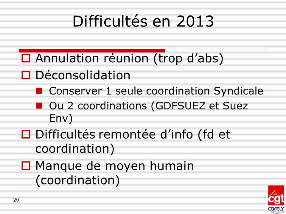 Difficultés en 2013  Annulation réunion (trop d'abs)  Déconsolidation Conserver 1 seule coordination Syndicale Ou 2 coordinations (GDFSUEZ et Suez E